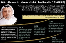 Diễn biến vụ mất tích của nhà báo Jamal Khashoggi ở Thổ Nhĩ Kỳ