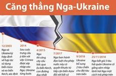 Những dấu mốc quan trọng trong mối quan hệ Nga-Ukraine