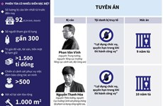 [Infographics] Mức án đối với các bị cáo trong vụ đánh bạc nghìn tỷ