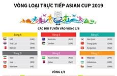 Tuyển Việt Nam đá trận mở màn vòng loại trực tiếp Asian Cup 2019