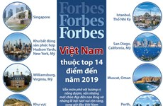 [Infographics] Việt Nam thuộc top 14 điểm đến của năm 2019