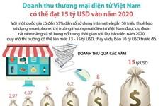 Doanh thu thương mại điện tử Việt Nam có thể đạt 15 tỷ USD vào 2020