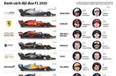 [Infographics] Danh sách đội đua công thức 1 năm 2019
