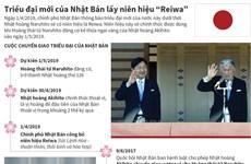[Infographics] Cuộc chuyển giao triều đại của Nhật Bản