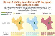 So sánh 3 phương án di dời trụ sở 13 bộ, ngành khỏi nội thành Hà Nội