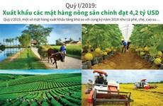 Tình hình xuất khẩu các mặt hàng nông sản chính trong quý 1