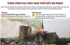 [Infographics] Toàn cảnh vụ cháy Nhà thờ Đức Bà Paris