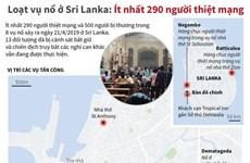 Toàn cảnh loạt vụ nổ ở Sri Lanka làm ít nhất 290 người thiệt mạng