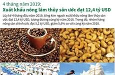 4 tháng năm 2019: Xuất khẩu nông lâm thủy sản ước đạt 12,4 tỷ USD