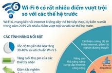 Wi-Fi 6 có rất nhiều điểm vượt trội so với các thế hệ trước