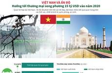 Việt Nam-Ấn Độ hướng tới thương mại song phương 15 tỷ USD vào 2020