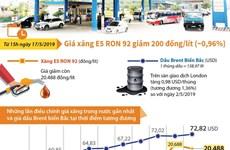[Infographics] Giá xăng E5 RON 92 giảm 200 đồng mỗi lít