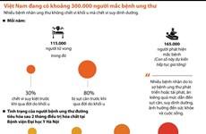 Việt Nam đang có khoảng 300.000 người mắc bệnh ung thư