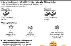 Đầu tư cho lĩnh vực y tế tại Hà Nội tăng gần gấp đôi sau 8 năm