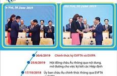[Infographics] Tiến trình đàm phán hai hiệp định EVFTA và EVIPA