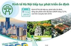 [Infographic] Kinh tế Hà Nội tiếp tục phát triển ổn định