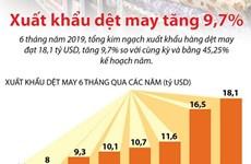 Xuất khẩu dệt may tăng 9,7% trong 6 tháng đầu năm 2019