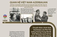 [Infographics] Quan hệ Việt Nam-Azerbaijan phát triển tốt đẹp