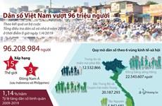 [Infographics] Dân số Việt Nam vượt mức 96 triệu người