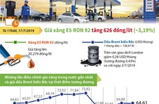 [Infographics] Những lần điều chỉnh giá xăng trong thời gian gần đây