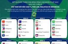 Toàn cảnh các bảng đấu vòng loại World Cup 2022 khu vực châu Á