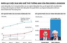Nhìn lại cuộc đua vào ghế Thủ tướng Anh của ông Boris Johnson