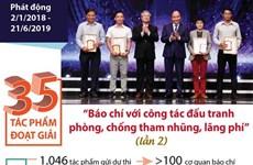 35 tác phẩm đoạt giải báo chí về phòng, chống tham nhũng, lãng phí