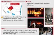Tích cực khắc phục hậu quả vụ cháy nhà kho Rạng Đông
