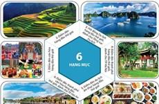 Việt Nam được đề cử ở 6 hạng mục Giải thưởng Du lịch Thế giới