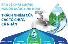 Bảo vệ nguồn nước sinh hoạt: Trách nhiệm của các tổ chức, cá nhân