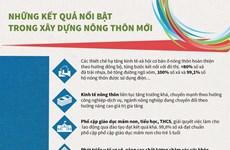 [Infographics] Những kêt quả nổi bật trong xây dựng nông thôn mới
