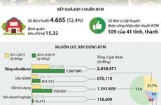 Những kết quả của 4.665 xã được công nhận đạt chuẩn nông thôn mới