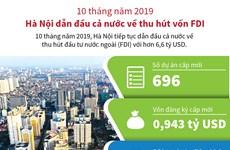 10 tháng năm 2019: Hà Nội dẫn đầu cả nước về thu hút vốn FDI