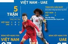Bảng G vòng loại World Cup 2022: Cuộc chạm trán Việt Nam-UAE