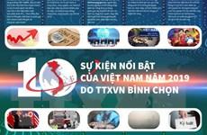 [Infographics] 10 sự kiện nổi bật của Việt Nam do TTXVN bình chọn