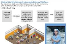 [Infographics] Các giải pháp giúp xanh hóa ngành dệt may Việt Nam