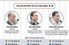 Vụ xét xử hai nguyên lãnh đạo Đà Nẵng: Đề nghị từng mức án cụ thể