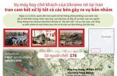 [Infographics] Vụ máy bay chở khách của Ukraine rơi tại Iran