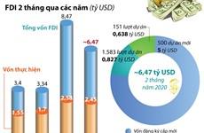 [Infographic] 2 tháng đầu năm 2020, thu hút FDI đạt gần 6,47 tỷ USD