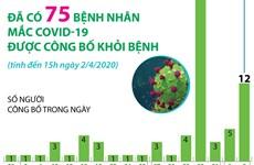 [Infographics] 75 bệnh nhân mắc COVID-19 được công bố khỏi bệnh