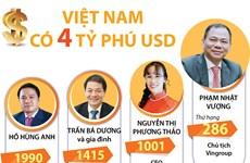 Việt Nam có 4 tỷ phú USD nằm trong danh sách của Forbes
