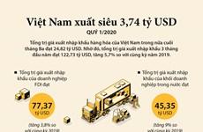 [Infographics] Việt Nam xuất siêu 3,74 tỷ USD trong quý 1