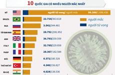 [Infographics] Hơn 5,4 triệu người mắc COVID-19 trên thế giới