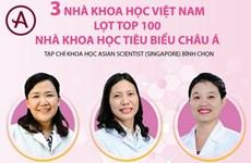 3 nhà khoa học Việt Nam lọt top 100 nhà khoa học tiêu biểu châu Á