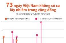 Tình hình dịch bệnh COVID-19 ở Việt Nam trong 73 ngày qua