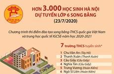 Hơn 3.000 học sinh Hà Nội dự tuyển lớp 6 song bằng ngày 23/7