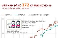 Đến 18h ngày 12/7 Việt Nam đã có 372 ca mắc COVID-19