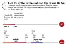 [Infographics] Lịch thi tuyển sinh vào lớp 10 của Hà Nội