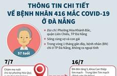 Thông tin chi tiết về bệnh nhân 416 mắc COVID-19 ở Đà Nẵng
