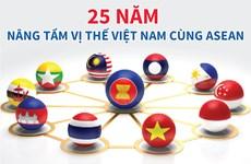 [Infographics] 25 năm nâng tầm vị thế Việt Nam cùng ASEAN